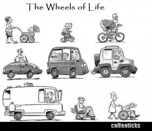The Wheels of Life.