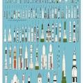 Các loại tên lửa (rockets of the World)