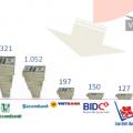 [Infographic] Hoàng Anh Gia Lai đang nợ những ai 11.600 tỷ đồng?