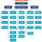 Sơ đồ hệ thống quản lý nhân sự trong doanh nghiệp hiện đại