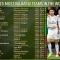 Man United tụt xuống hạng 8 trong top CLB giá trị nhất thế giới